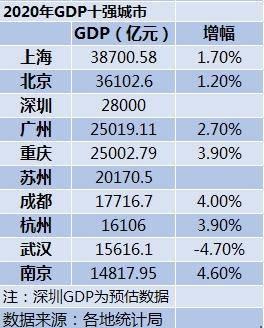 深圳gdp2020年总量构成_深圳各区gdp排名2020