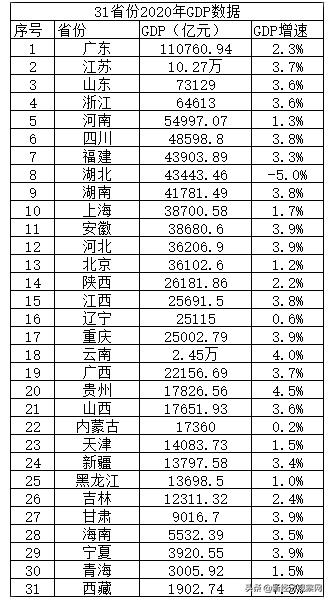 江苏上半年gdp2020排行榜_江苏省的2020年上半年GDP新鲜出炉,甩开山东,直追广