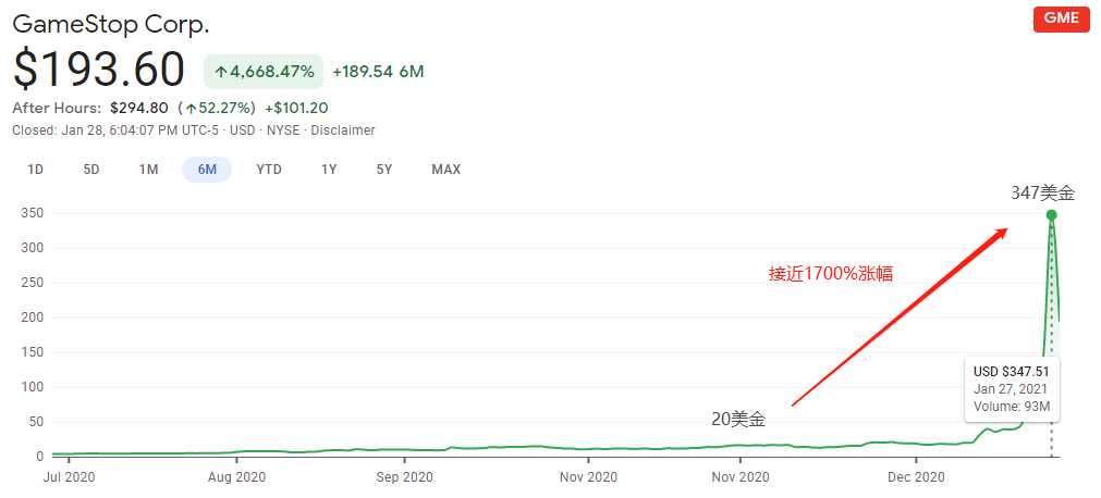 百会BCR:散户投资者在线抵制,马斯克协助清洗华尔街