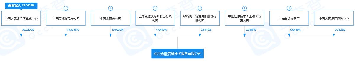 """原央行已成立子公司""""方成金鑫""""人才招聘已开始"""