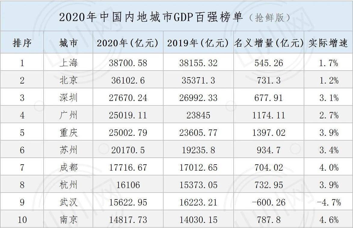 达州2020人均gdp_2016 2020年达州市地区生产总值 产业结构及人均GDP统计
