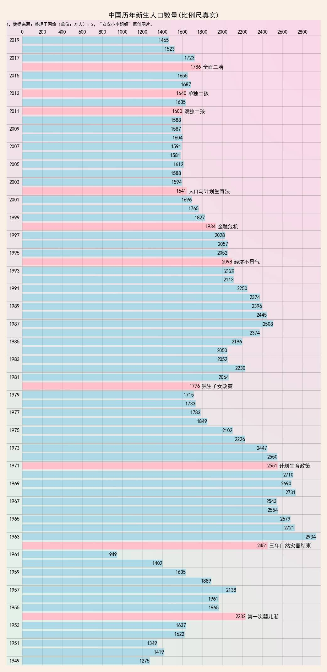 河池出生人口_中国出生人口图