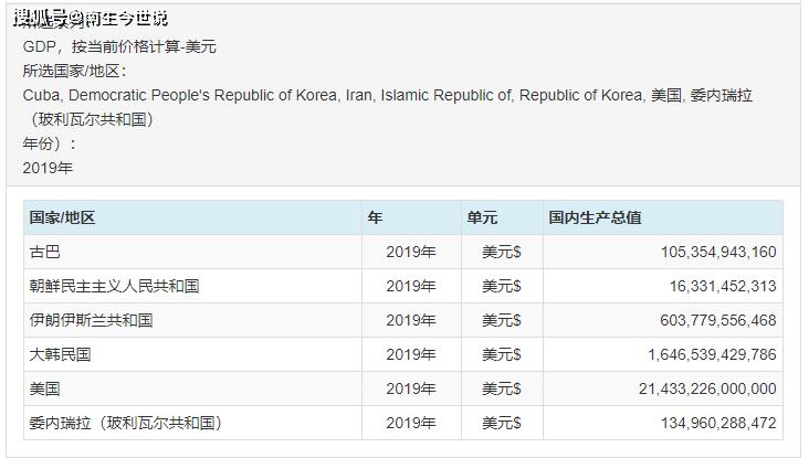 2019年美国gdp_美国、韩国、澳大利亚等3个发达国家今年GDP能够超过2019年水平