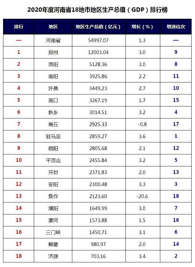 2020年河南gdp排名_2020年河南各市七普人口和人均GDP,郑州十年增长近400万人