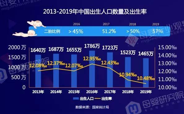 公安部最新公布:2020年新生儿登记共1003.5万