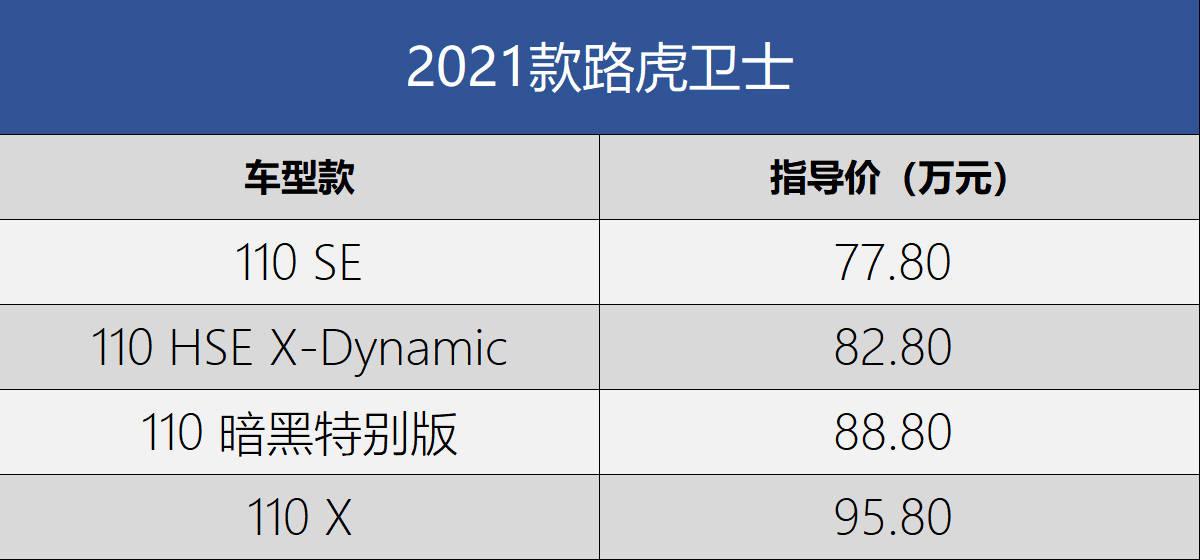 新款路虎卫士110售77.80万起 90系列或4月上市