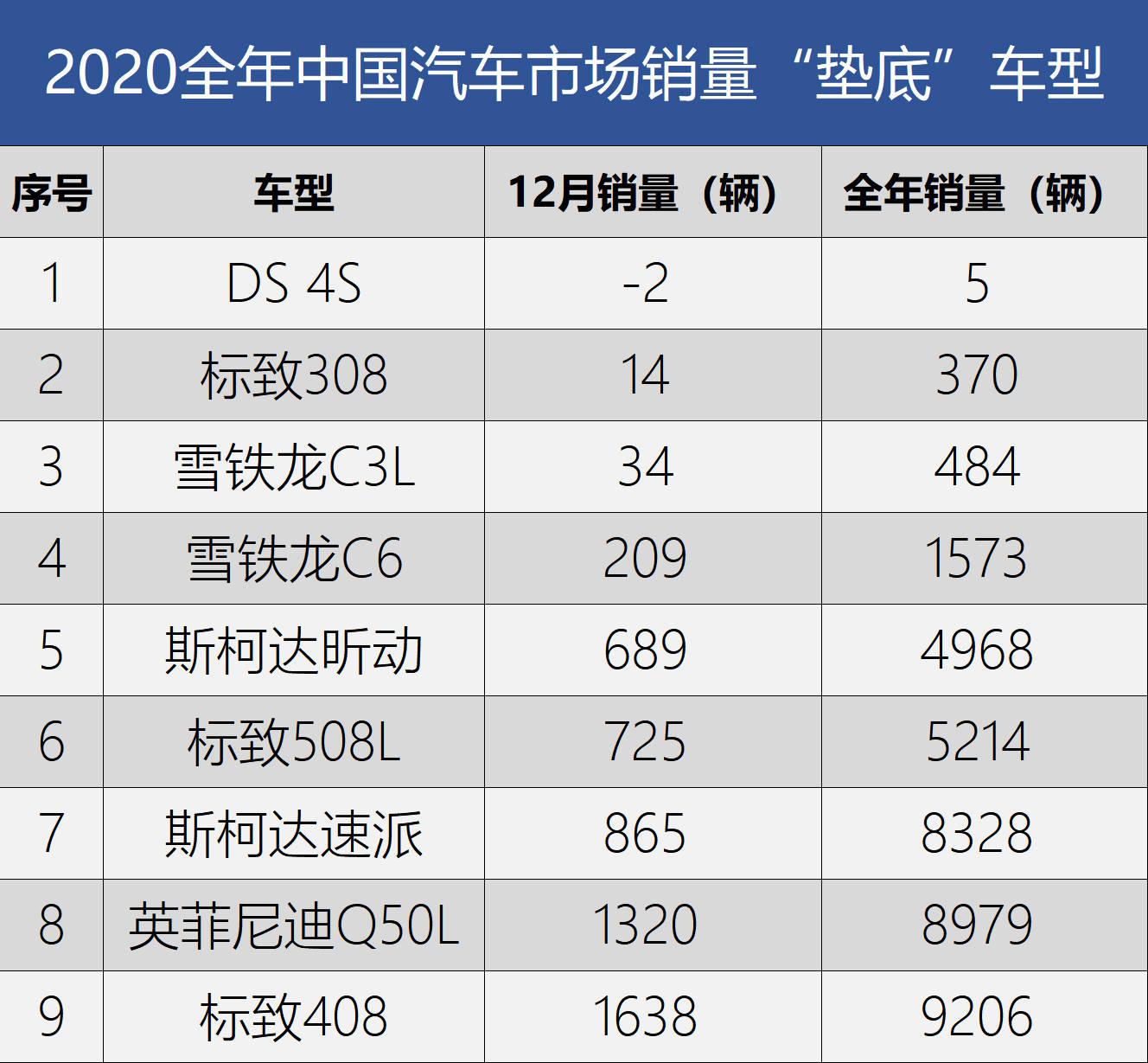 法系轿车占多数 2020中国车市销量垫底车型盘点