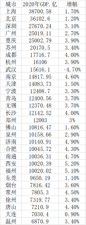 西安gdp增速_2020年西安高新区GDP增速居全国国家级高新区第一综合排名全国第八
