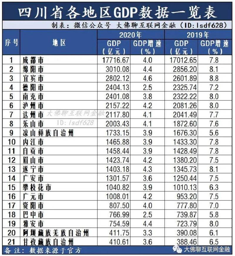2020年四川区县gdp排行榜_四川部分县区市2020年GDP排名,快来看你的家乡是多