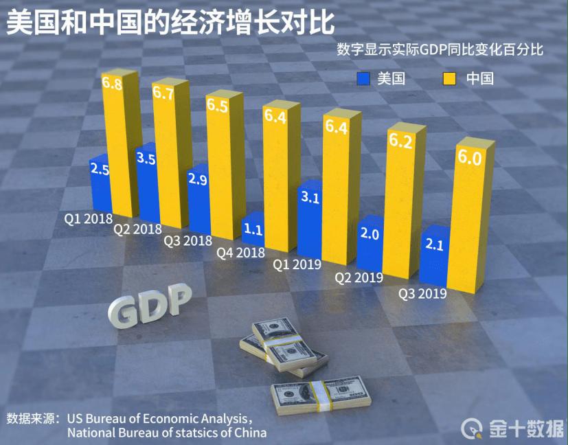 中国和美国gdp差多少_2021年一季度全球GDP六强国家情况