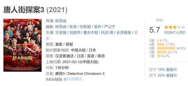 """《唐探3》遭差评!""""树先生""""沦为""""唐仁"""",演技派王宝强被陈思诚用废了?  第12张"""