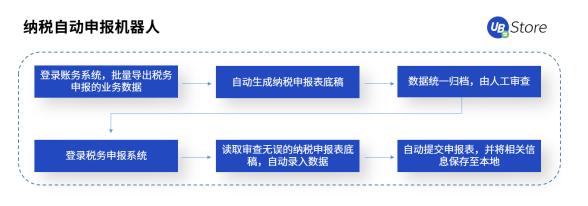纳税申报、发票识别验真:UB_Store解析RPA如何应用于税务领域