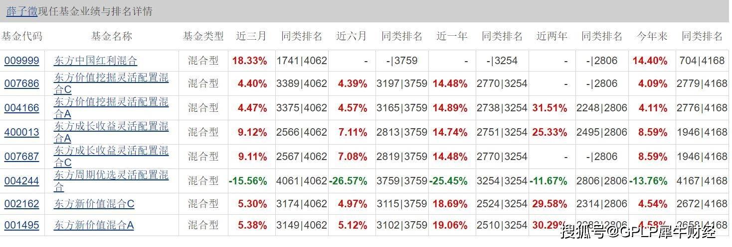 调仓错失茅台行情 东方基金周期优选业绩垫底长期亏损