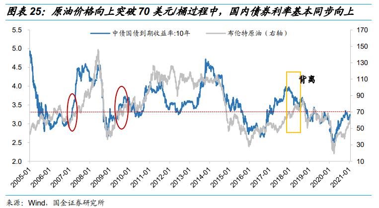 蔡浩:油价涨势如虹 金融市场如何演绎?