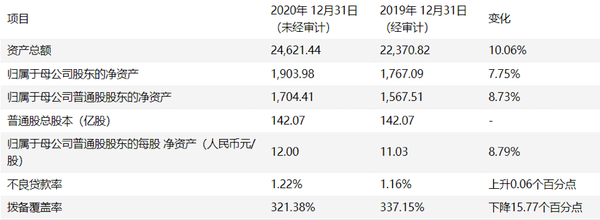 """原创             200亿可转债""""补血""""!上海银行业绩增速趋缓,资产质量面临压力"""