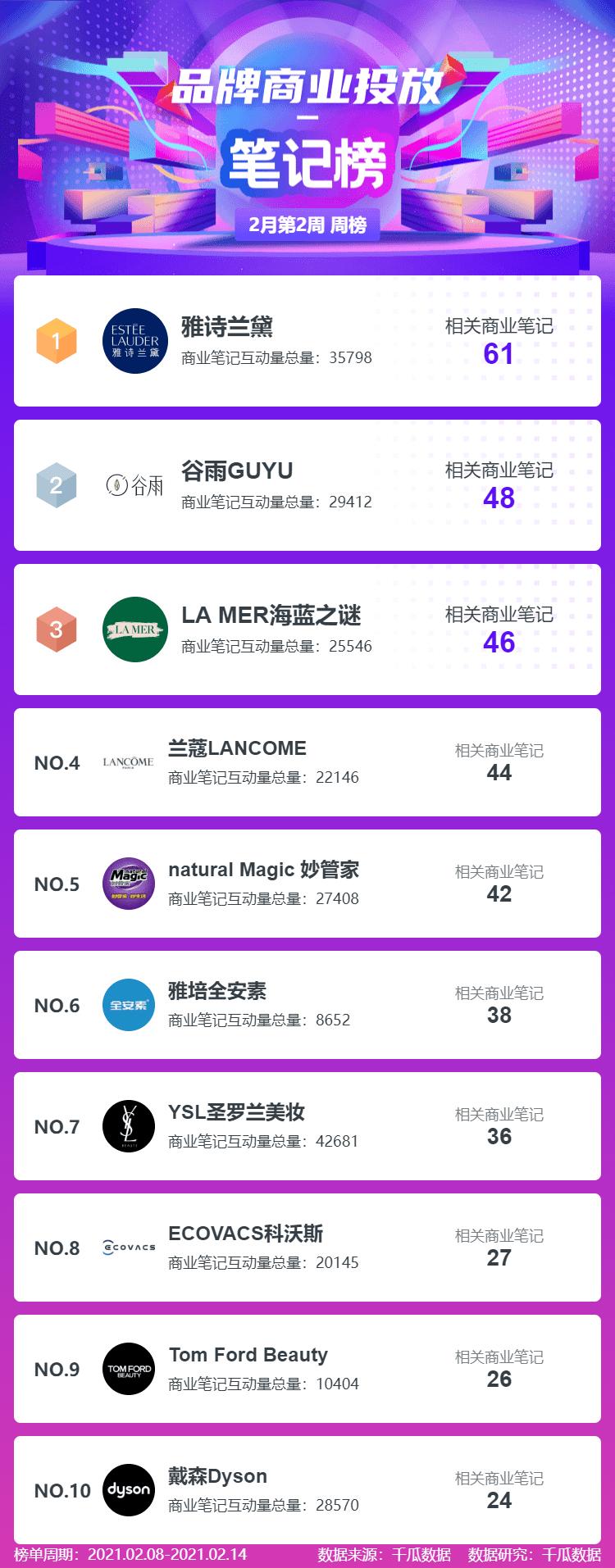 """月第2周小红书品牌机构创作者榜单"""""""