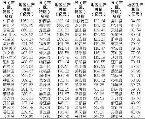 2020贵州88县gdp排名_2019贵州gdp曲线图