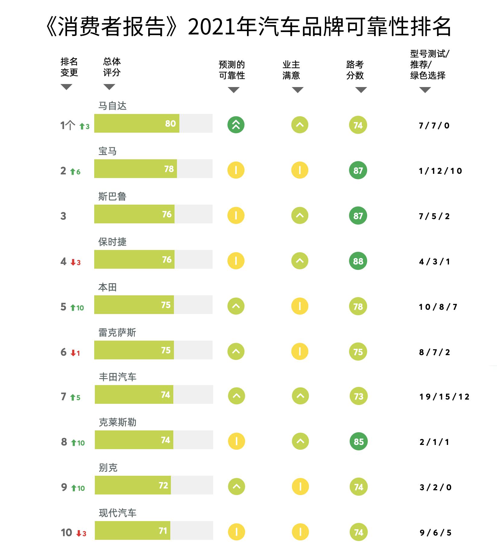 2021年《消费者报告》出炉,马自达可靠性超越雷克萨斯排名第一
