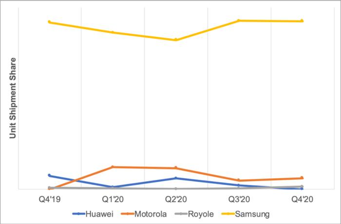 原创             2021折叠屏手机市场热闹起来,谁是最强玩家?