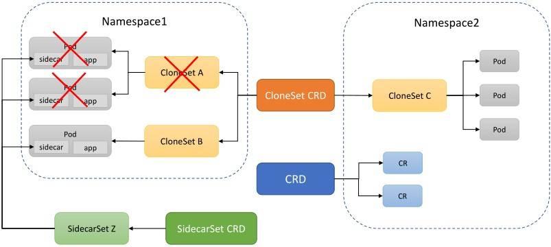 阿里巴巴云原生应用安全防护实践与 OpenKruise 的新领域