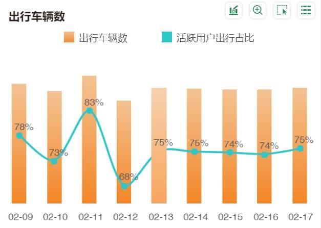 雅美科技大数据:超过一半的车志辉用户在农历新年进行短途旅行