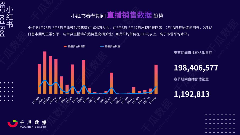 """021年小红书电商直播趋势报告"""""""