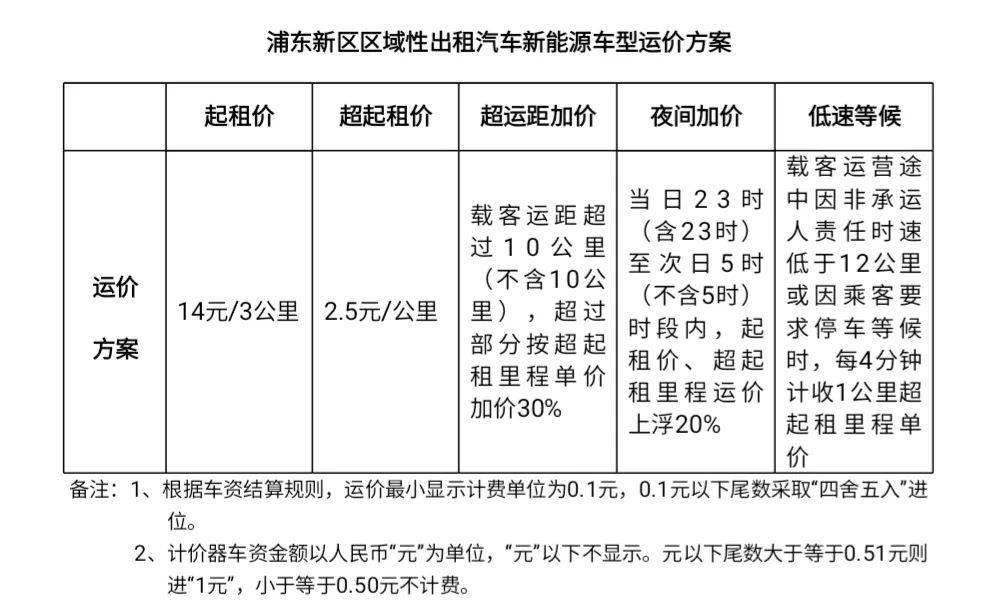 起步价14元,浦东区域性出租汽车新能源车型运价方案实施