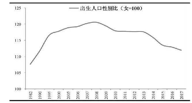 中国的男女人口比例_中国人口比例