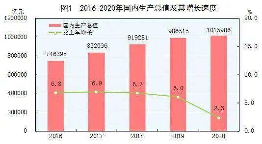 2020年国内生产总值比上年增长2.3%!