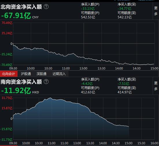 沪指收跌1.2%,抱团股再度杀跌,茅台一度跌超5%,北向资金净卖出67.91亿