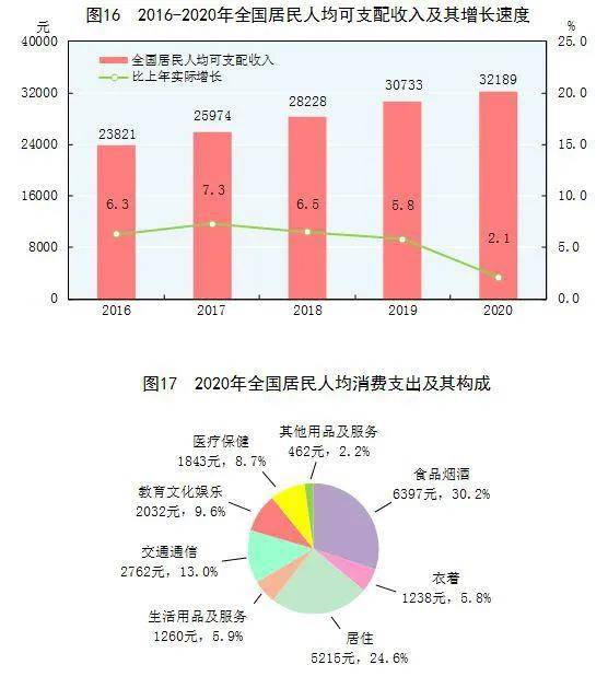 人均gnp_gnp数据分析中国