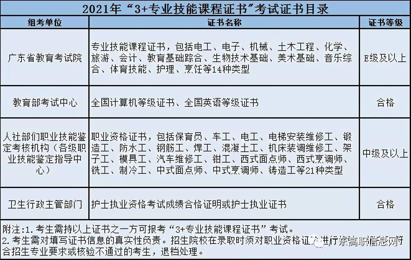 广东睿博教育志愿讲解—高职高考专业报考要求