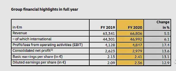 原货运量下降10.8%!货运代理巨头敦豪2020年全年表现依然强劲