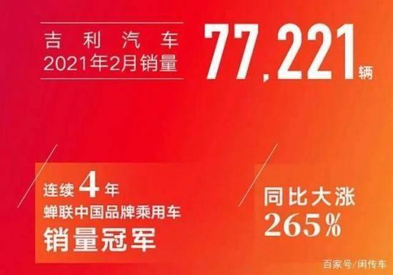 吉利汽车2月销量77221 辆 同比大涨