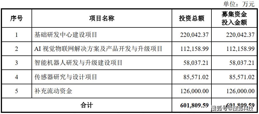 远光 | 旷视港股折戟转投科创板:三年多亏130亿元,城市物联网是业务主力