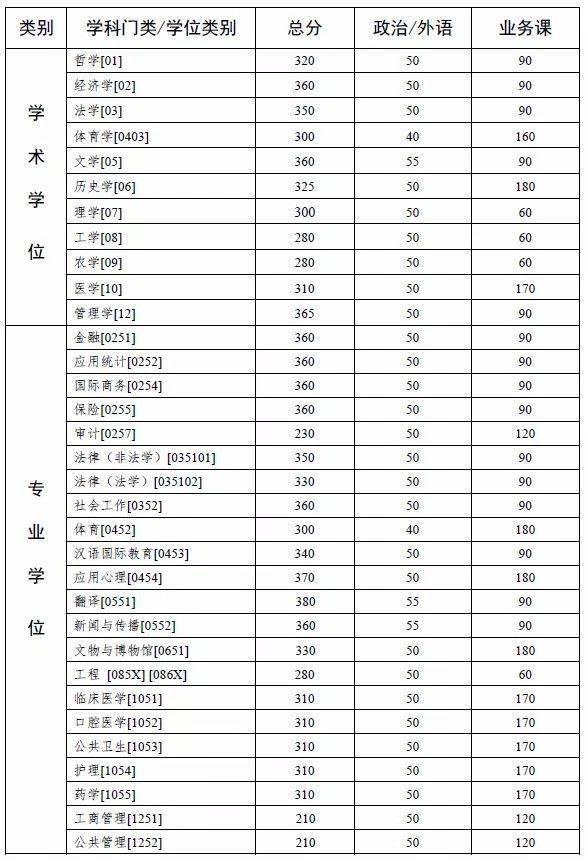 中山大学2021考研复试分数线公布