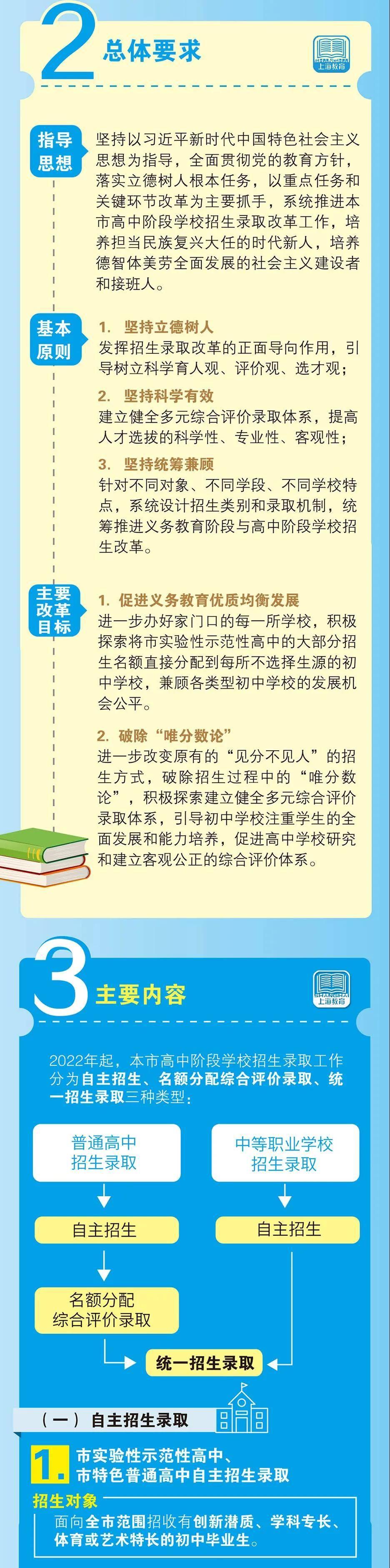 刚刚!上海中考爆炸式欧冠杯app新政对全国有什么影响?