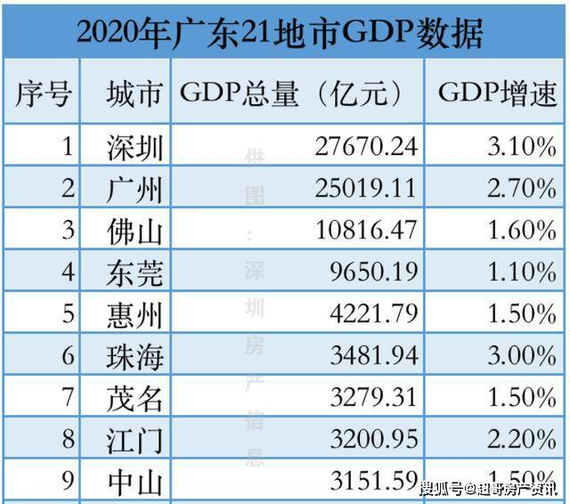 东莞桥头gdp2021_东莞得失 GDP没拿下万亿,但新形象呼之欲出
