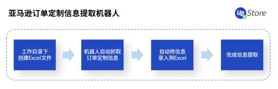 【UB Store跨境电商RPA,助力跨境电商拓展新发展空间 】图3
