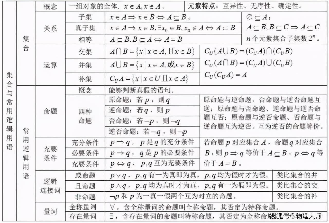 基础大全:中医12科必学基础表格版!  自学中医从哪里学起