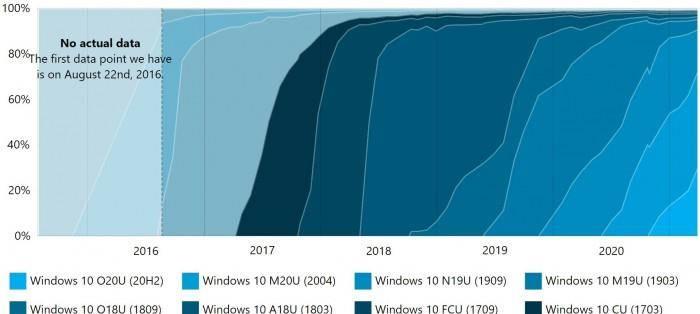 AdDuplex:近30%的Win10 PC现在使用的是20H2版本的照片 - 3