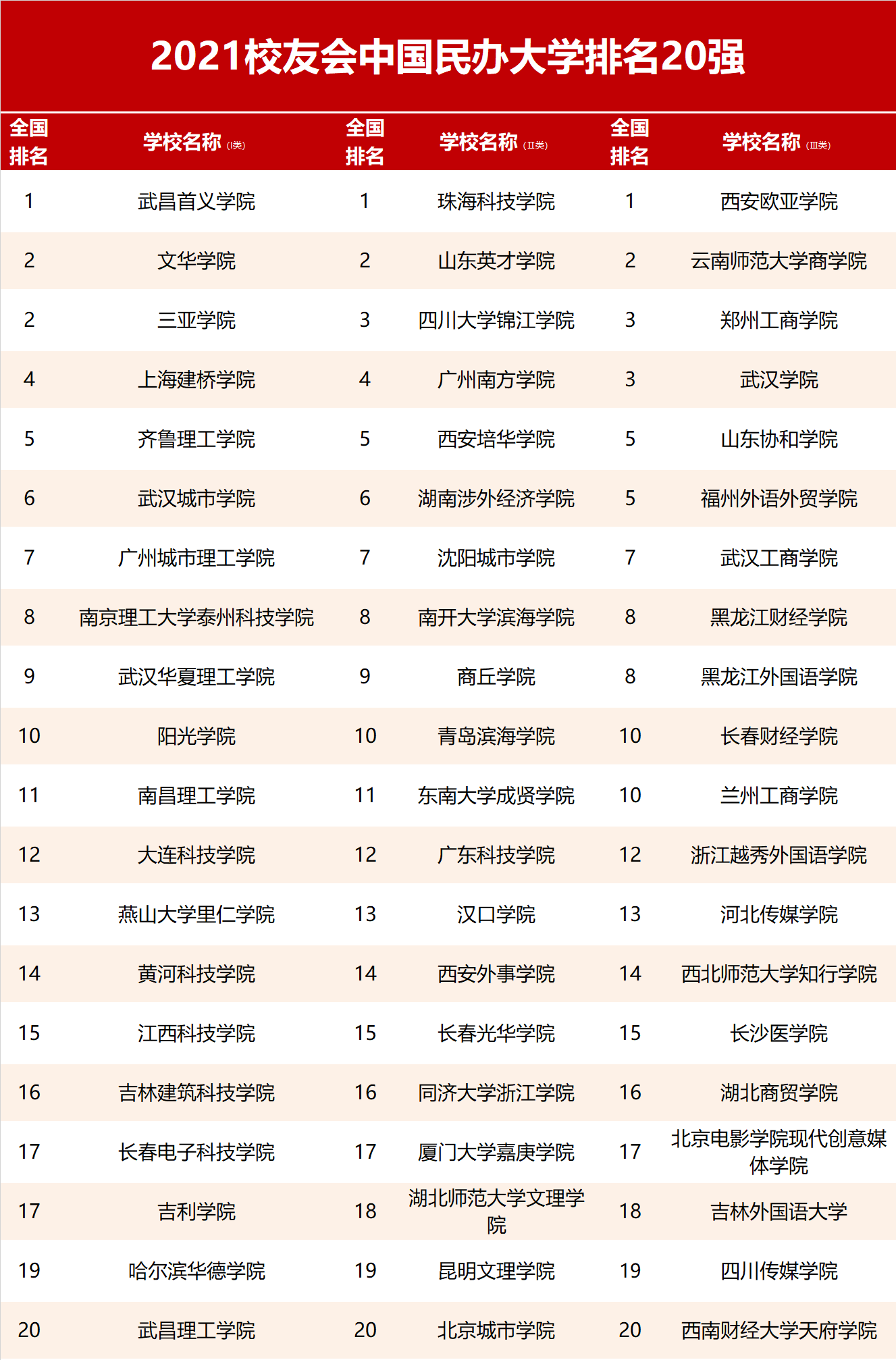 民办大学排名_世界排名前100的大学