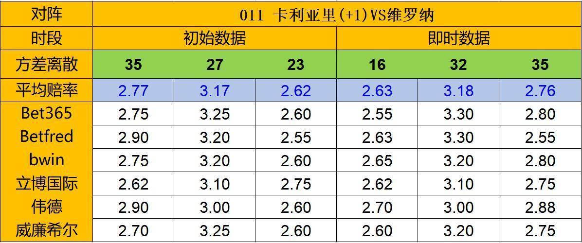 【天天盈球】3日凯利:平负差偏高 维罗纳或继续不胜