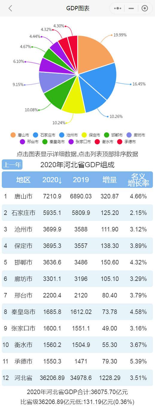 gdp2020河北_2020年河北省各市GDP排行榜(完整版)