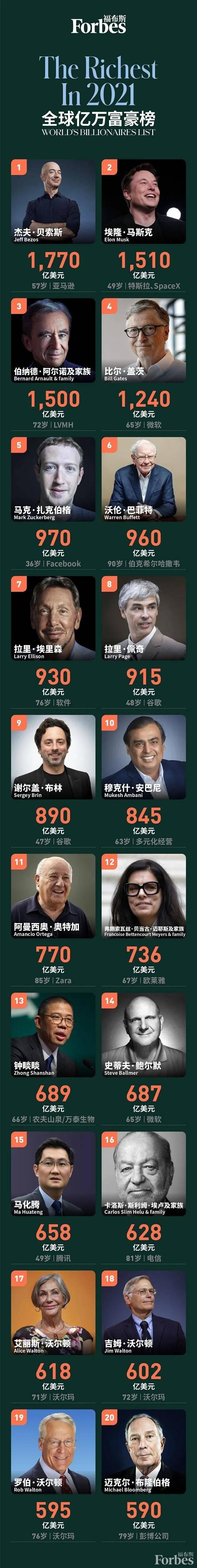 《福布斯》发布2021全球亿万富豪榜,上榜人数破历史记录