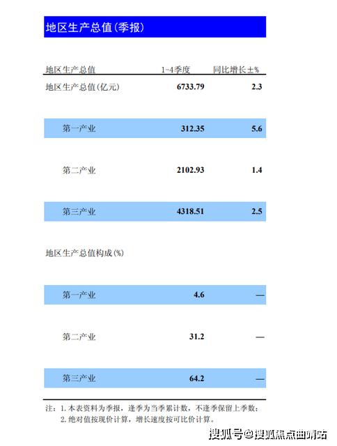 曲靖市gdp2021全国排第几_18省份公布一季度GDP增速 这6个省市跑赢全国,湖北暂列第一