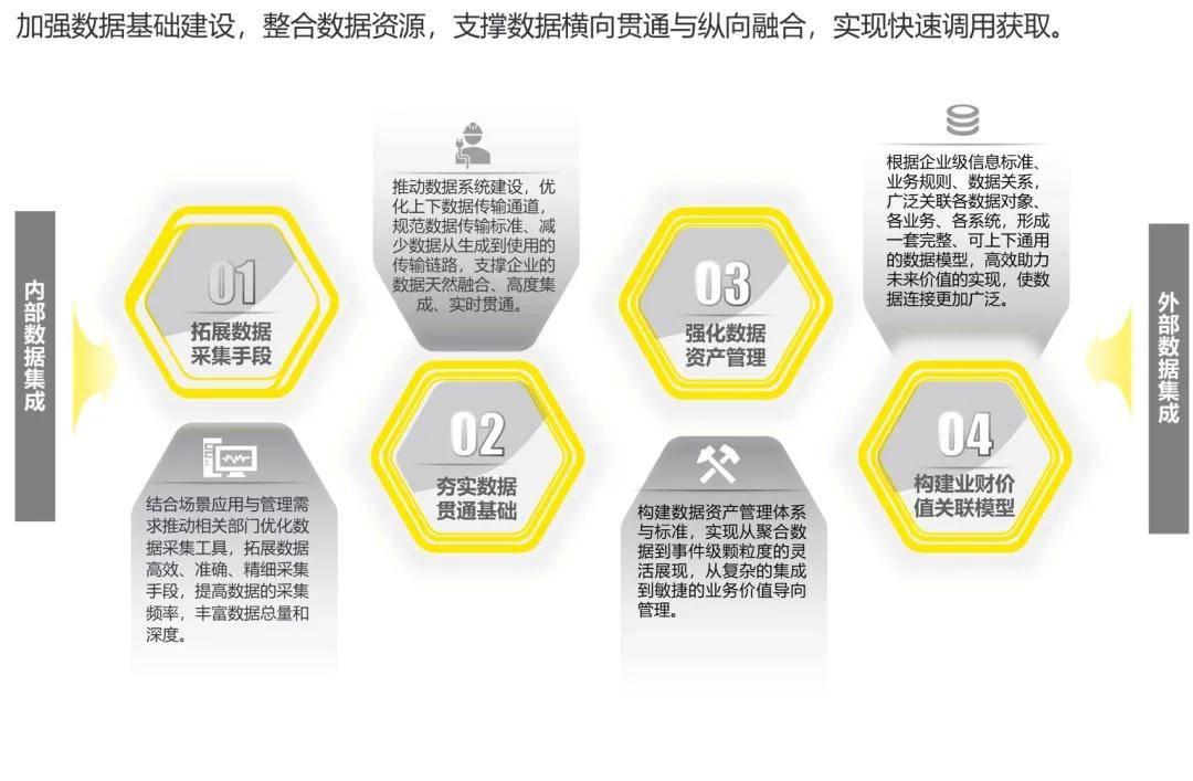 btcc - 您的比特币公司_数字化转型背景下大型企业集团数据应用新思路 (http://www.0769sy.net/) 国际期货 第3张