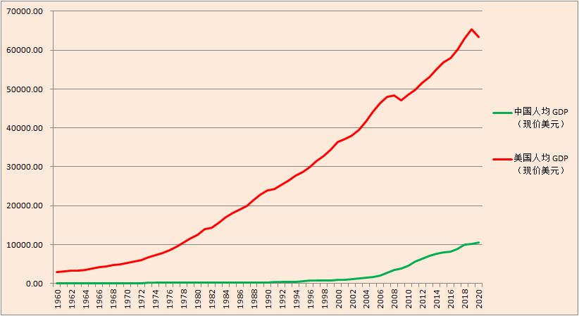 中国历年人均gdp_日本历年人均gdp