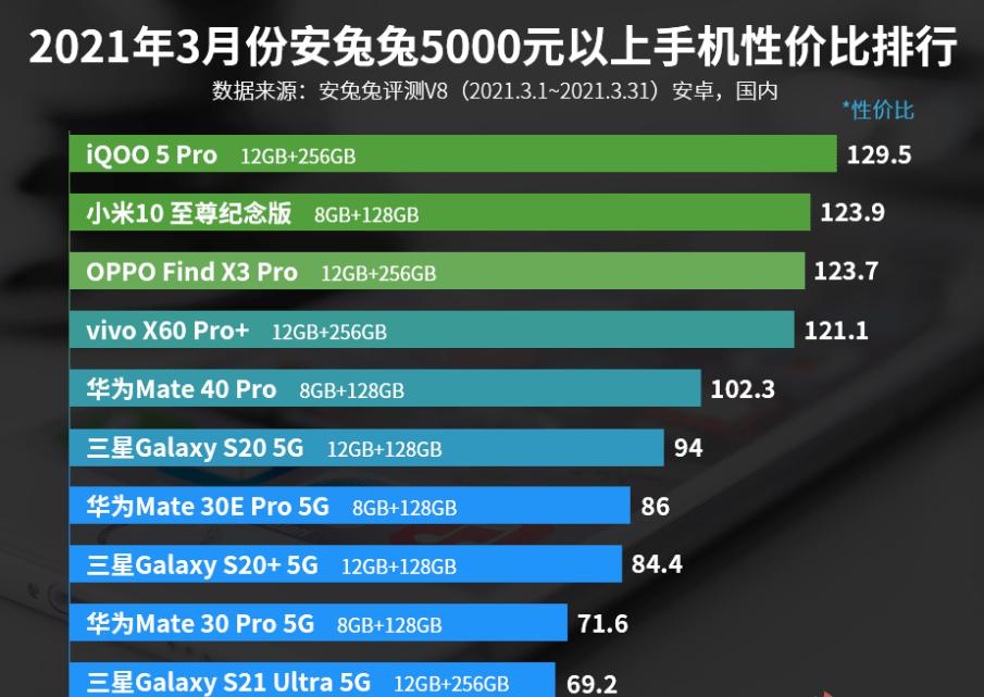 5000元以上手机性价比排名:小米10至尊纪念版第二!
