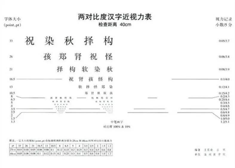 京医通 | 史上最难的视力表,你能看到第几行?
